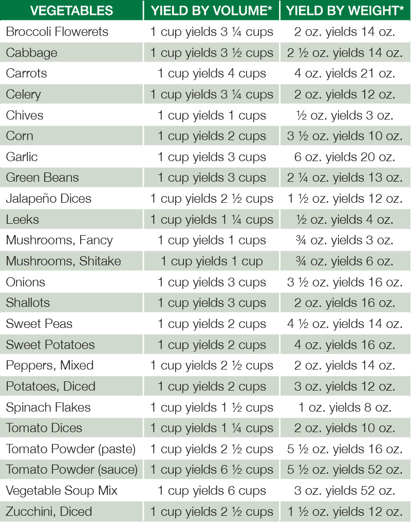 vegetable rehydration chart